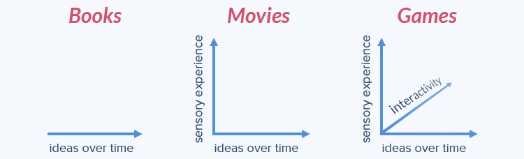 Writing for games vs writing for movies and books